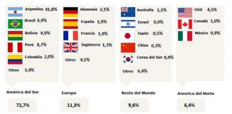 Principales mercados hasta el mes de abril. (Fuente: SERNATUR).