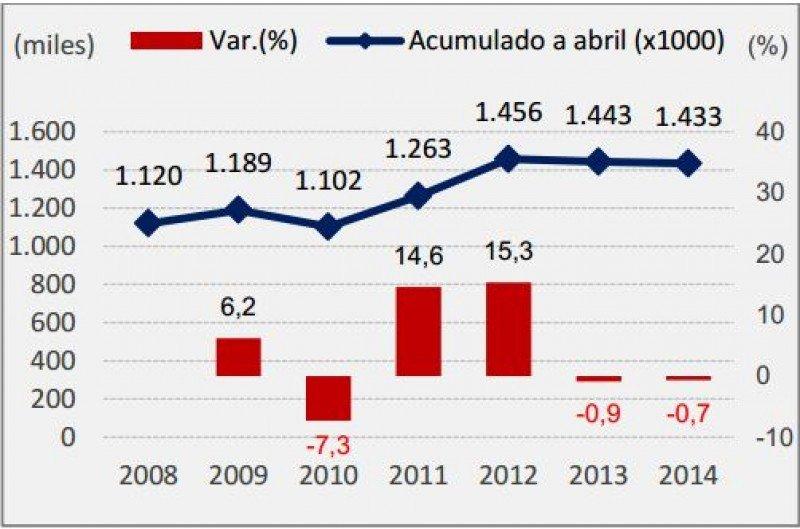 Variación ingreso de extranjeros 2008-2014