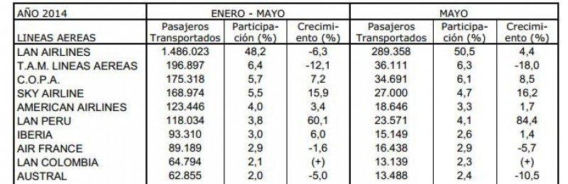 Se transportaron 7,2 millones de pasajeros en Chile hasta mayo