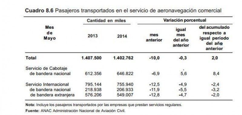 Argentina: crece 2% el transporte aéreo de pasajeros hasta mayo