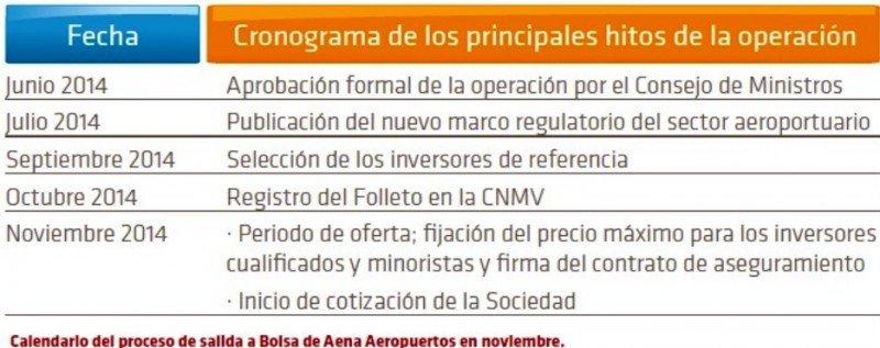 Privatización de Aena, ¿quién gana y quién pierde?