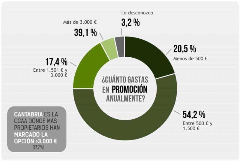 Gráfico que refleja los resultados del estudio del Observatorio del Turismo Rural.