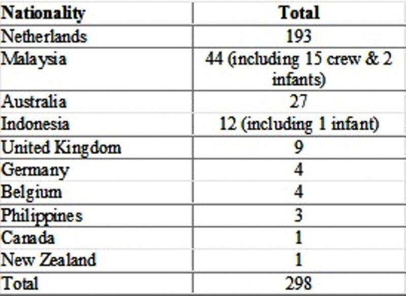Última actualización: Malaysia Airlines ha terminado de identificar las nacionalidades de todas las víctimas.
