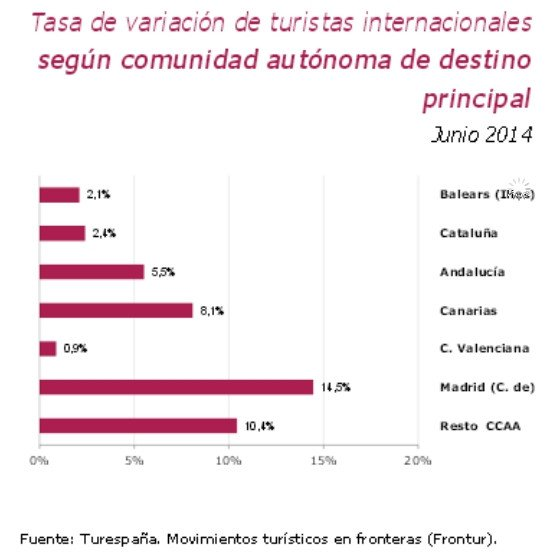 Llegadas de turistas internacionales de junio por comunidades autónomas.