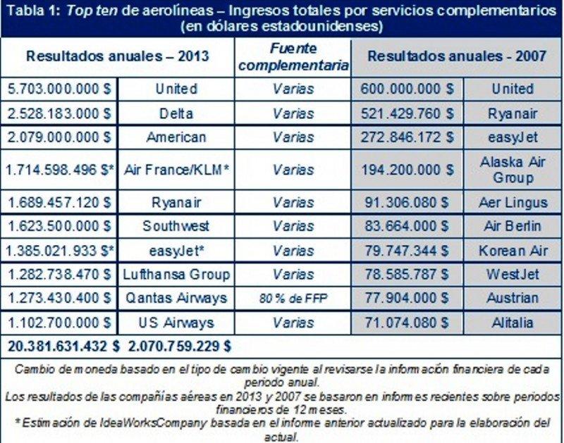 Tabla 1: Top ten de aerolíneas – Ingresos totales por servicios complementarios (en dólares estadounidenses).