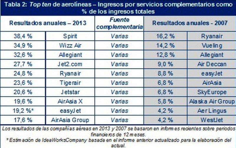 Tabla 2: Top ten de aerolíneas – Ingresos por servicios complementarios como % de los ingresos totales.