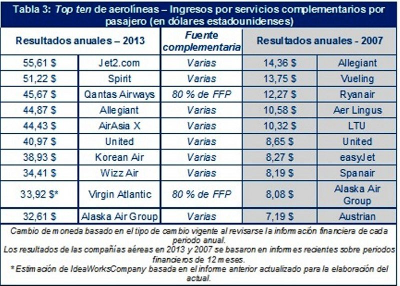 Tabla 3: Top ten de aerolíneas – Ingresos por servicios complementarios por pasajero (en dólares estadounidenses).