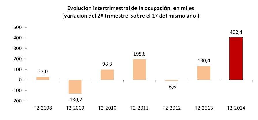 Evolución del nivel de ocupación. INE