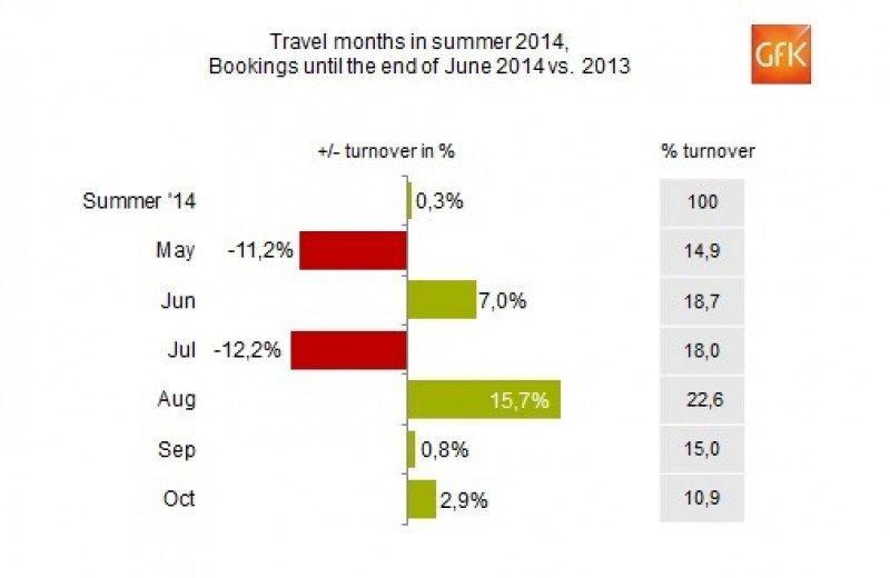 El verano se desploma en junio para las agencias alemanas