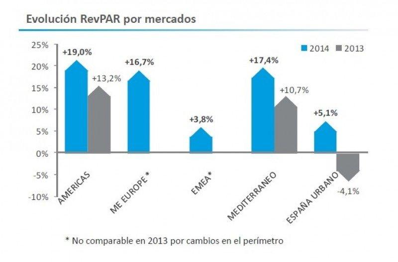 Meliá mejoró su EBITDA un 35% en el primer semestre y ganó 6,3 M €