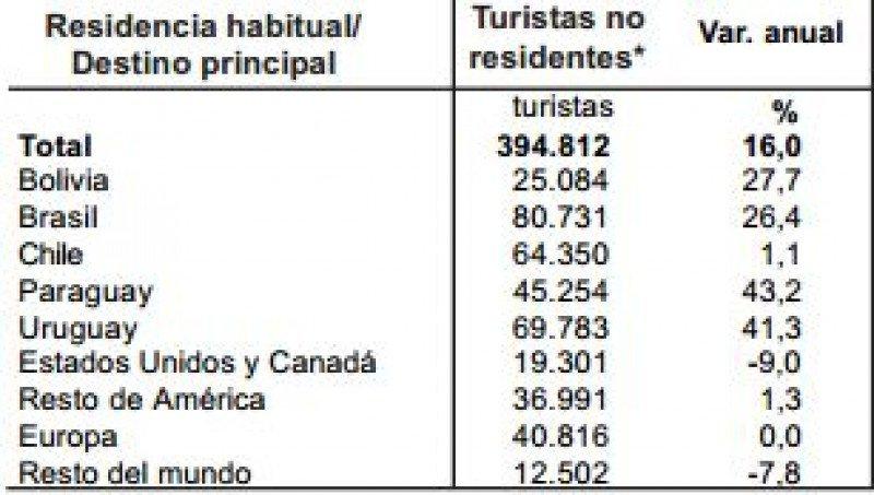 Cantidad de turistas por país emisor.