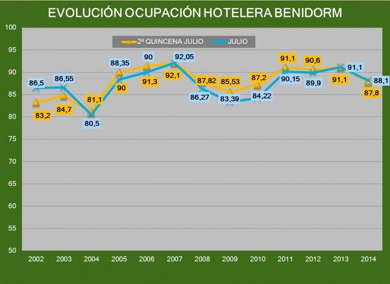 Benidorm ha cerrado julio con un 88,1% de ocupación, tres puntos menos que en 2013, aunque sigue por encima de la media de los últimos 13 años. Fuente: HOSBEC.