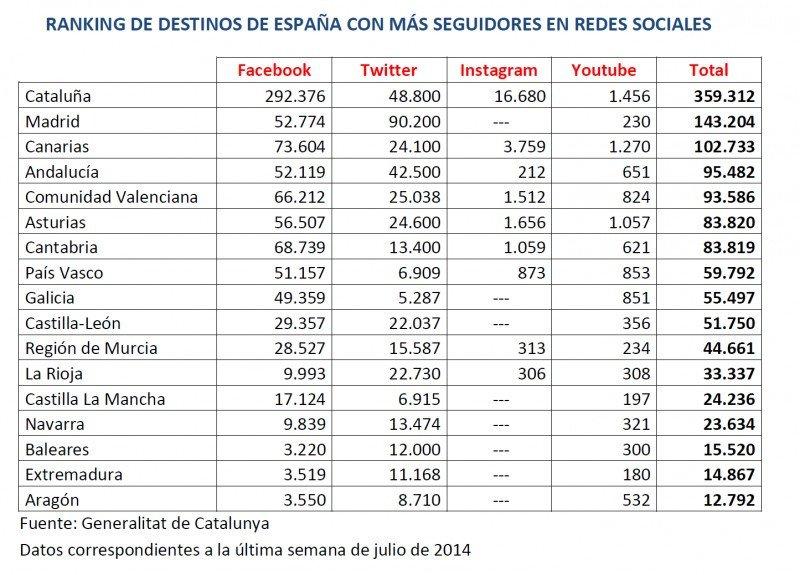 Ranking de destinos de España con más seguidores en redes sociales. Tabla elaborada por la Agencia Catalana de Turismo, con datos ya corregidos de la Comunidad Valenciana. CLICK PARA AMPLIAR IMAGEN.