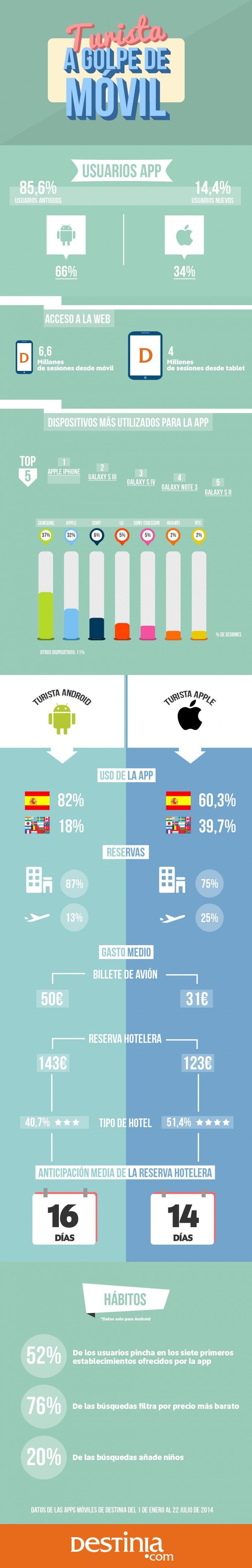 Infografía: Destinia. CLICK PARA AMPLIAR IMAGEN.