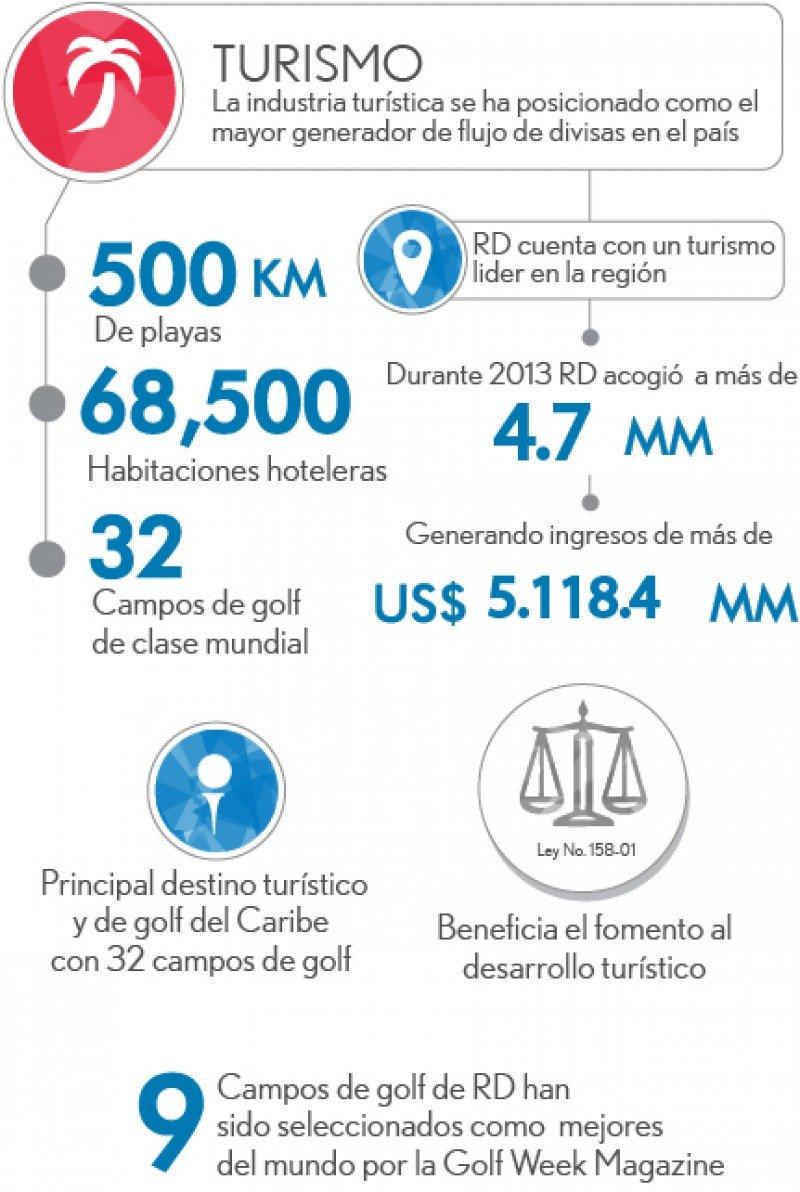 Infografía: CEI-RD.