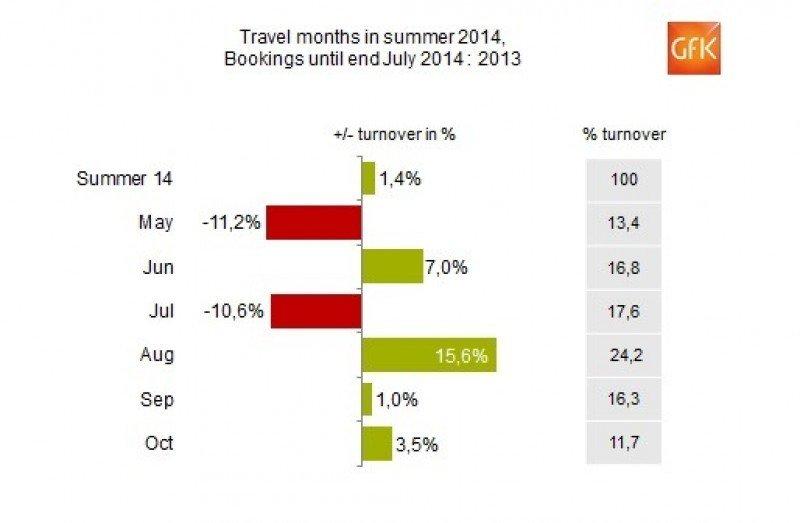 Las agencias alemanas recuperan en julio las ventas del verano