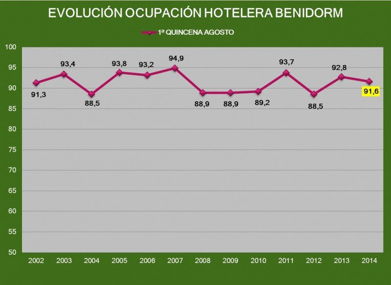 Evolución de la ocupación hotelera de Benidorm en la primera quincena de agosto en los últimos 13 años. Fuente: HOSBEC.