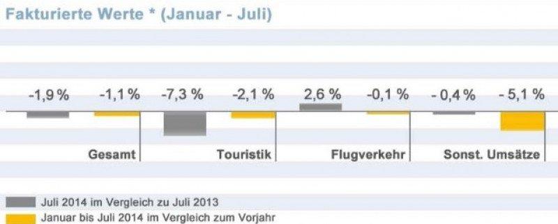 Malas ventas de paquetes y hoteles reducen los ingresos de las agencias alemanas