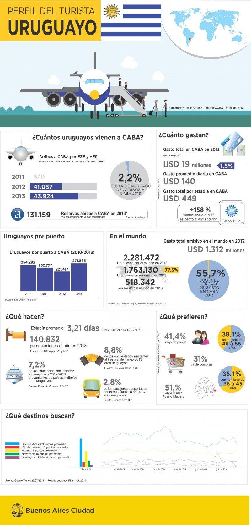 Infografía: Perfil del turista uruguayo que visita Buenos Aires