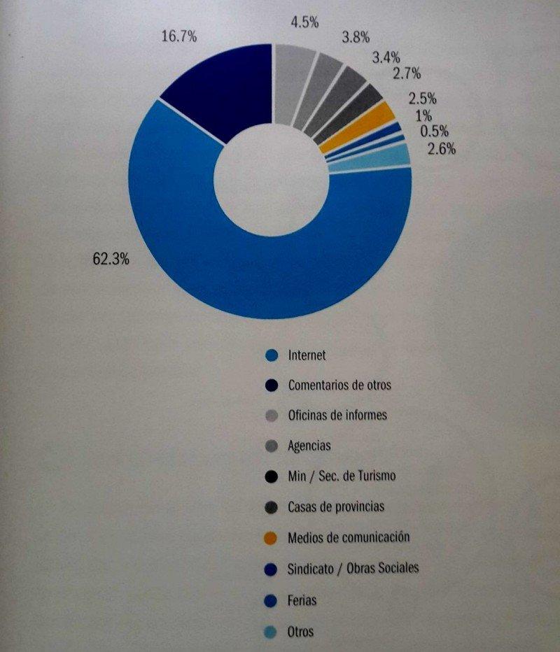 Búsqueda de información sobre el destino turístico. (Fuente:  Estudio de Análisis de la Demanda Turística Nacional en Argentina)