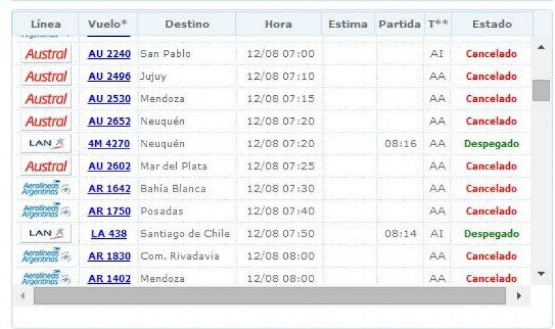 Partidas canceladas desde Aeroparque.