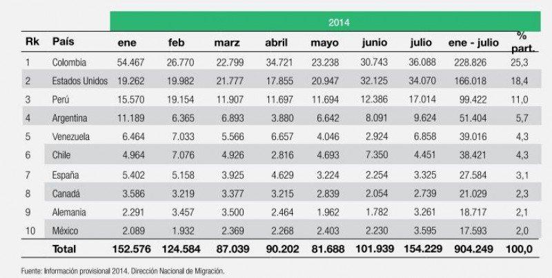 Información sobre los 10 principales mercados emisores.
