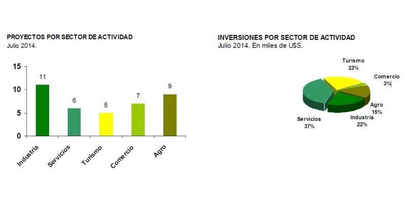 Inversión recomendada julio 2014. Fuente: Comap