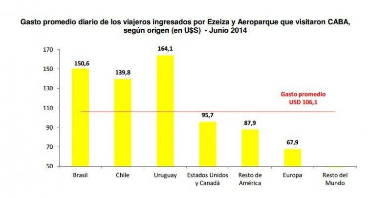 Uruguay y Brasil se mantienen como los mercados de mayor gasto en la Ciudad.