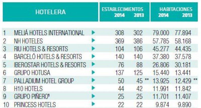 Top 10 del ranking Hosteltur de cadenas hoteleras 2014.