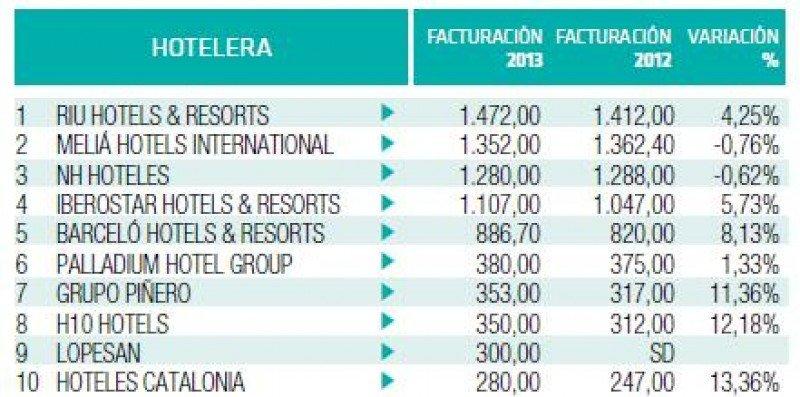 Ranking Hosteltur de cadenas hoteleras 2014 por facturación (incluye sólo las empresas que nos han facilitado los datos).