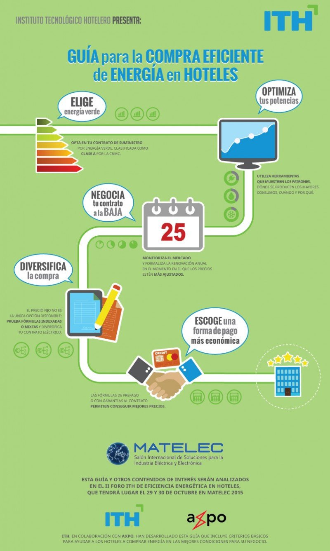 Infografía: Cinco recomendaciones para la compra eficiente de energía en hoteles