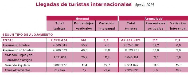 Tabla: Ministerio de Industria, Energía y Turismo. CLICK PARA AMPLIAR IMAGEN.