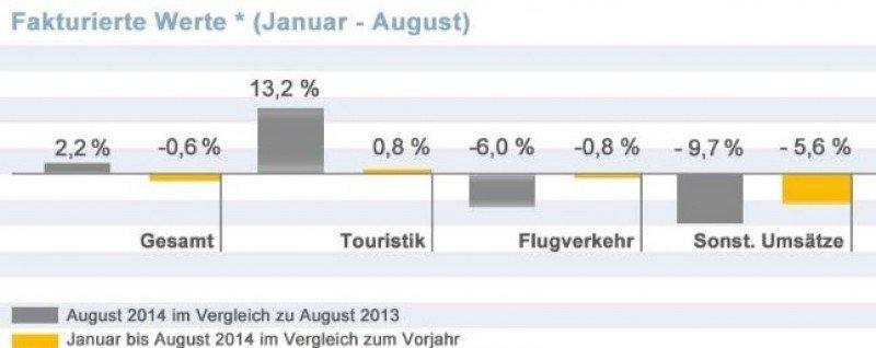 Fuerte crecimiento de las ventas de paquetes y hoteles en las agencias alemanas