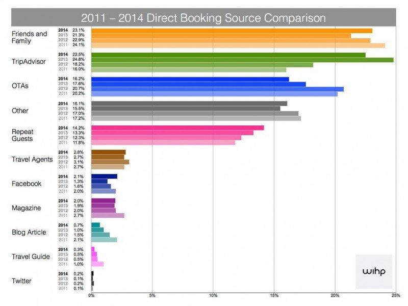 Tabla de las principales fuentes de reservas hoteleras y su evolución 2011-2014 de WIHP. (Haced click en la imagen para ampliar).