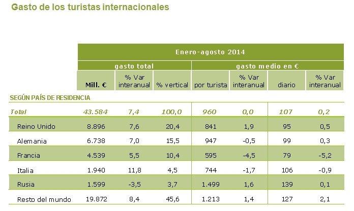 Evolución del gasto turístico. Fuente: Egatur.