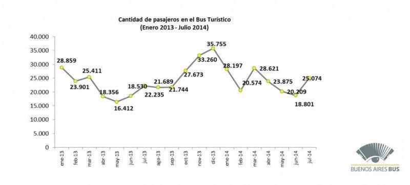 Pasajeros transportados entre enero de 2013 y julio de 2014.