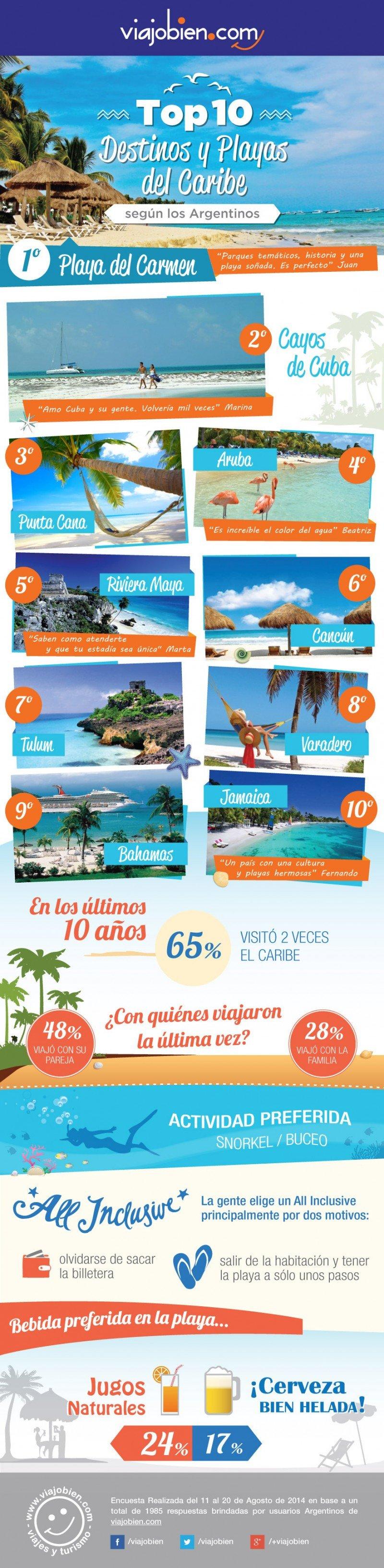 Las playas preferidas por los argentinos según Viajobien.