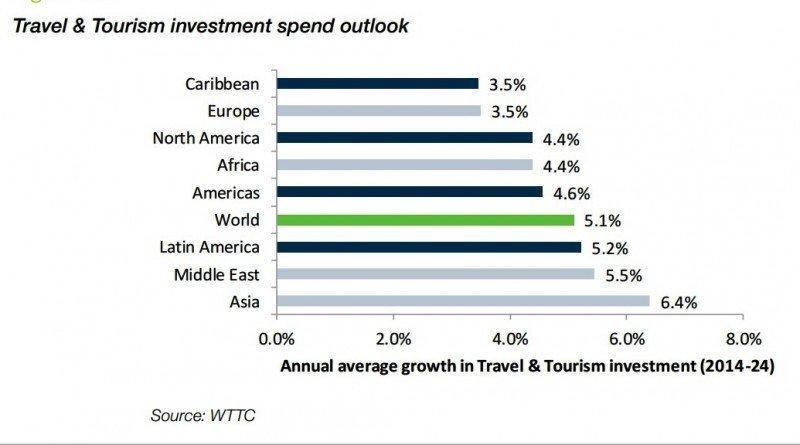 Proyección de crecimiento anual de inversiones en turismo por región. Fuente: WTTC. CLICK PARA AMPLIAR
