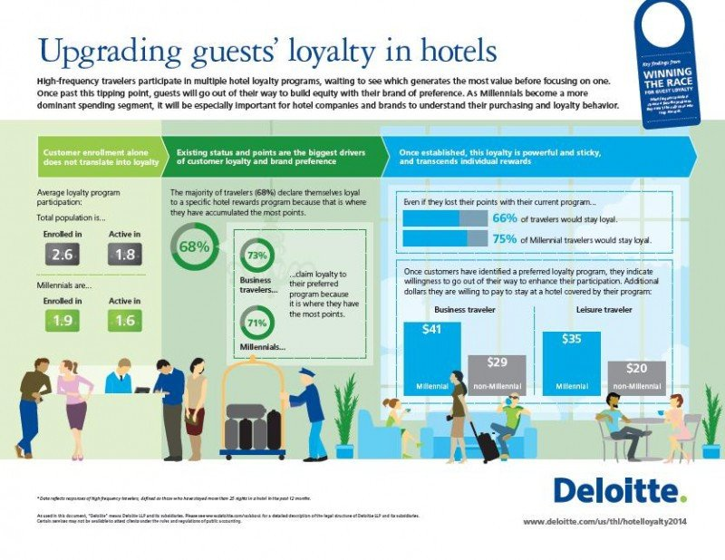 Infografía de Deloitte sobre cómo reactivar la fidelización del cliente en los hoteles.