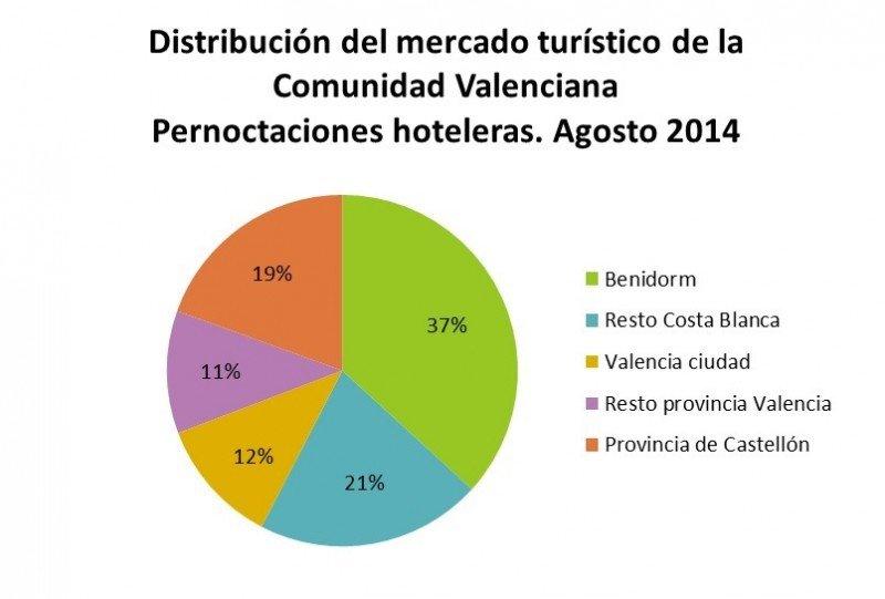 Benidorm supera a Madrid en pernoctaciones hoteleras en agosto