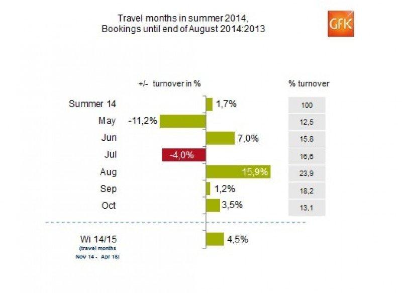 Las ventas de las agencias alemanas se siguieron recuperando en agosto
