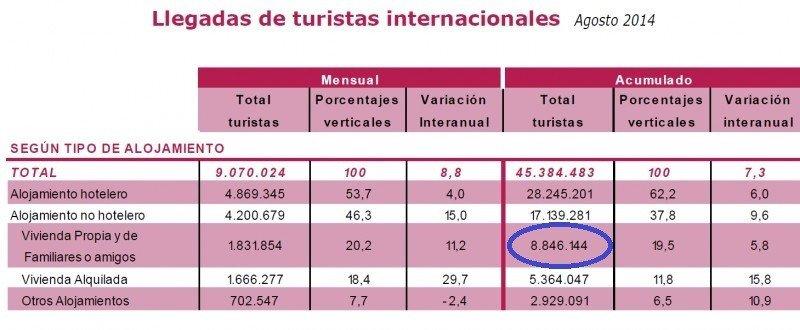 Tabla de Frontur. En el círculo se muestra el número de turistas extranjeros que viajaron a España durante los ocho primeros meses del año y que se alojaron en casas propias, de familiares o amigos. CLICK PARA AMPLIAR IMAGEN.