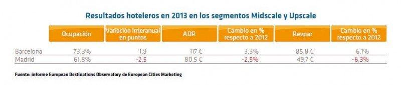 Comparativa de los hoteles de categoría alta y media de Madrid y Barcelona según el Observatorio de European Cities Marketing. (CLICK PARA AMPLIAR IMAGEN).