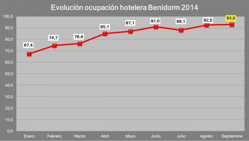 En septiembre se ha logrado el mayor índice mensual de ocupación en Benidorm, según se refleja en esta tabla de HOSBEC.