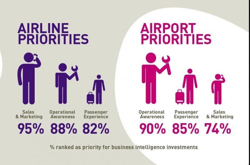 Prioridades de inversión de aeropuertos y aerolíneas en inteligencia del negocio.