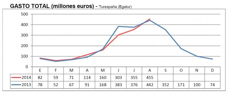 Gráfico: Turespaña. CLICK PARA AMPLIAR IMAGEN.