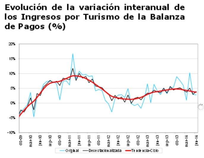 Fuente: Elaboración de Coyuntur a partir del Banco de España.