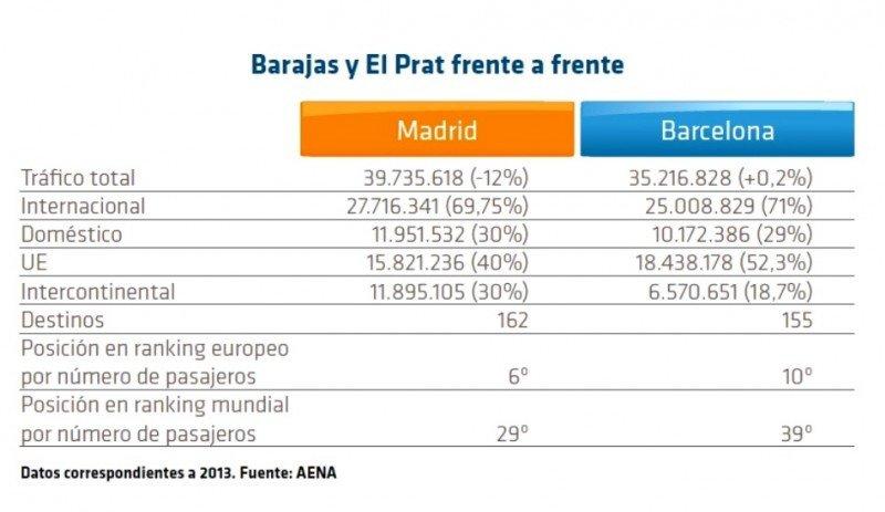 Cifras de Barajas y El Prat.
