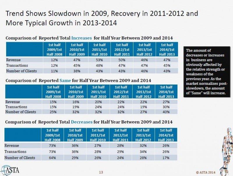 Las agencias de EEUU consolidan su recuperación desde 2009