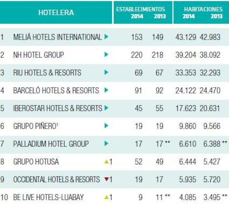 Top 10 de las cadenas españolas por su presencia internacional.